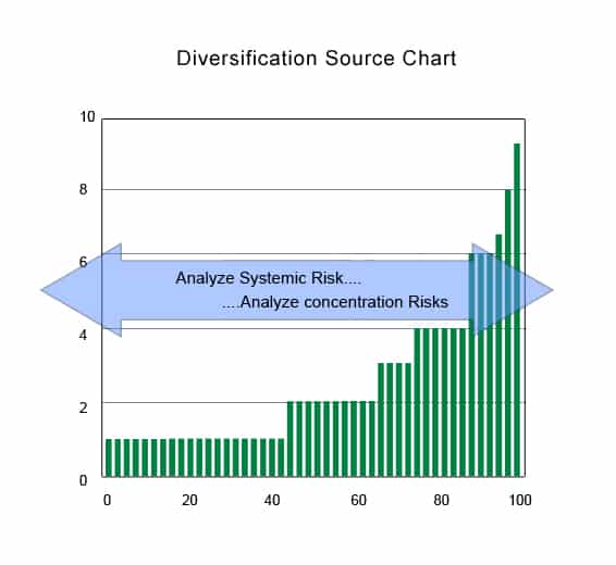 Systemic Risk and Diversification Analysis 15 April 2014