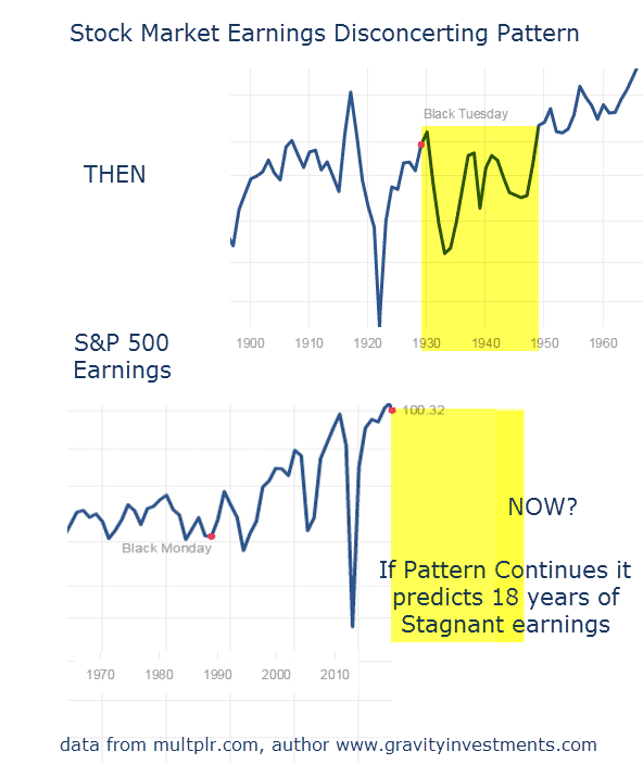 stock-market-earnings-pattern