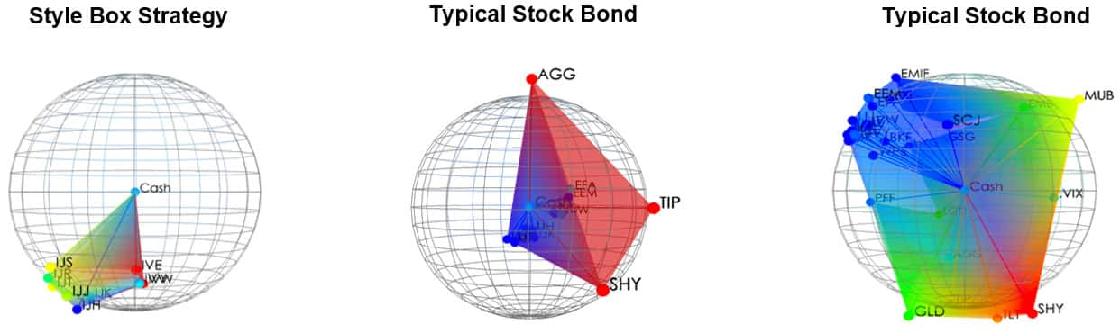 diversification-weighted -strategies
